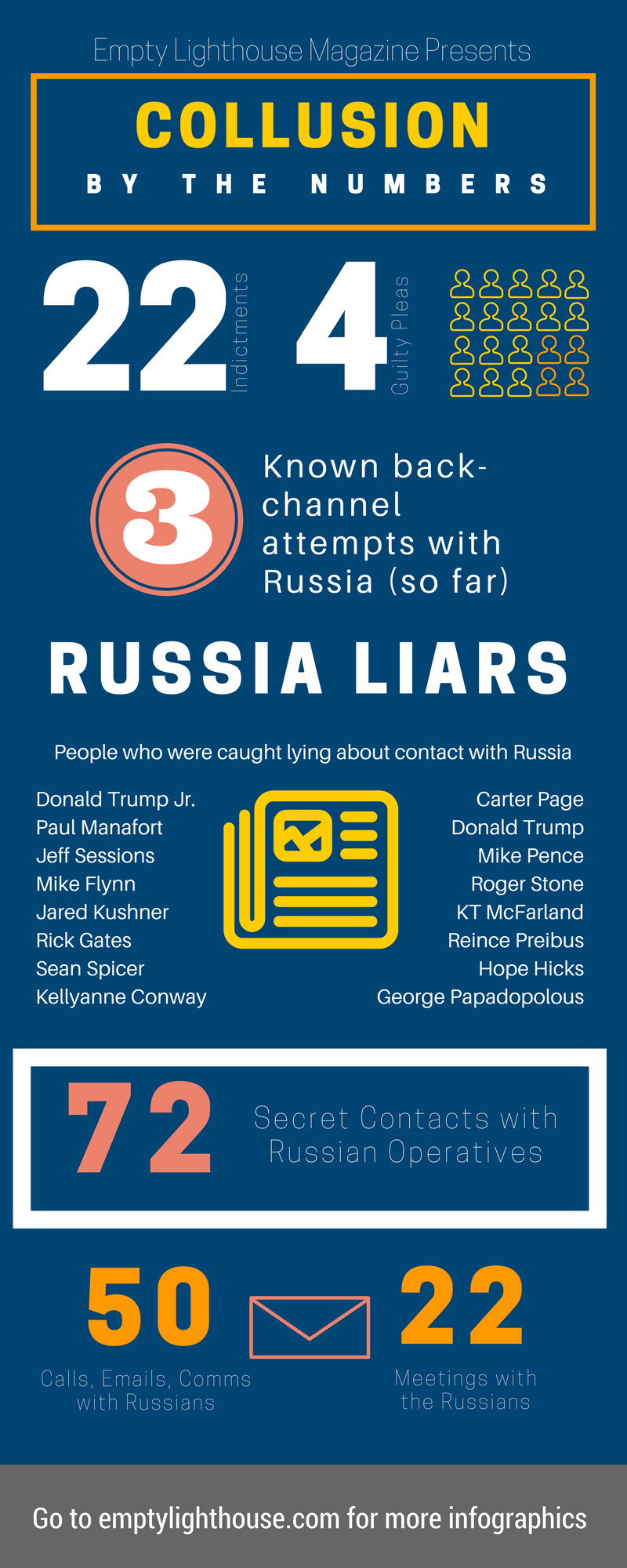 infographic of trump russia witch hunt collusion